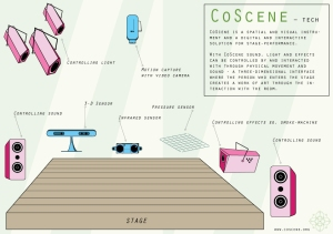 CoScene_illustrated